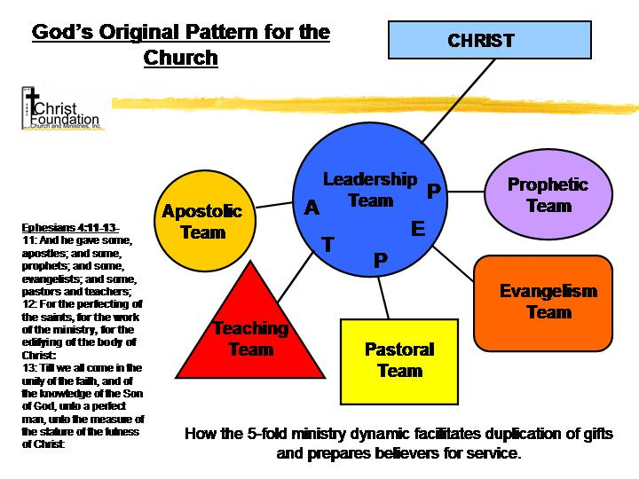 """the apostles as the foundation of the churches of god Paul goes on to tell us that jesus has given these ministries to the church to   apostolic builders do not like to """"build upon another man's foundation"""" (rom."""